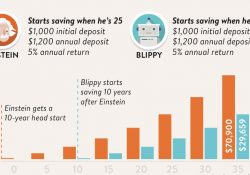 Einstein's Mind Bending Compound Interest Infographic